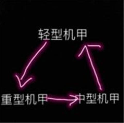 全民槍戰機甲的克制與應对方法(上)